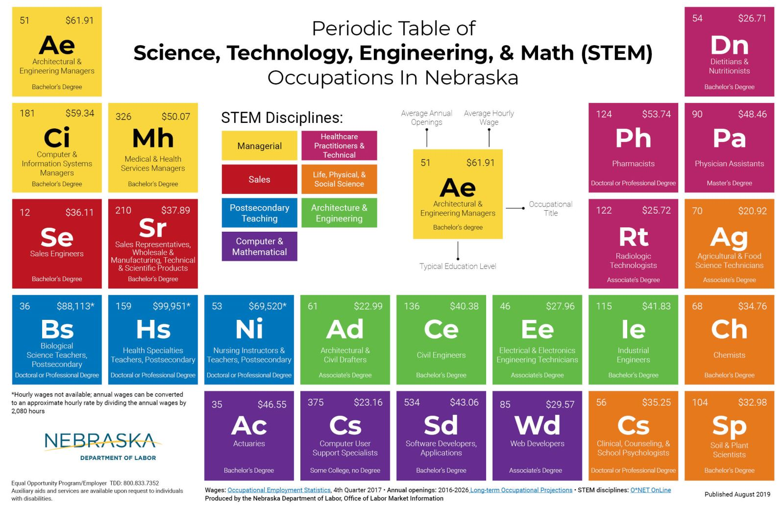Science, Technology, Engineering, Math (STEM) Occupations Poster